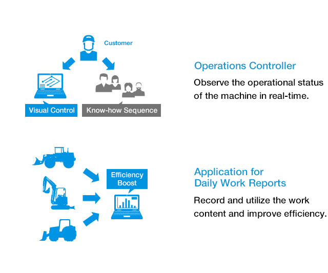 Operations Controller, Application for Daily Work Reports