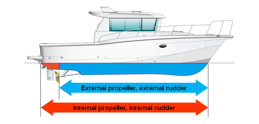 Comparison of Boat Shape