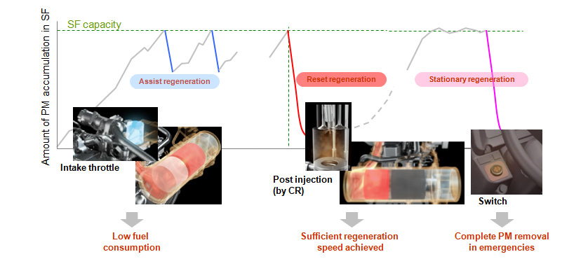 Three-step DPF Regeneration