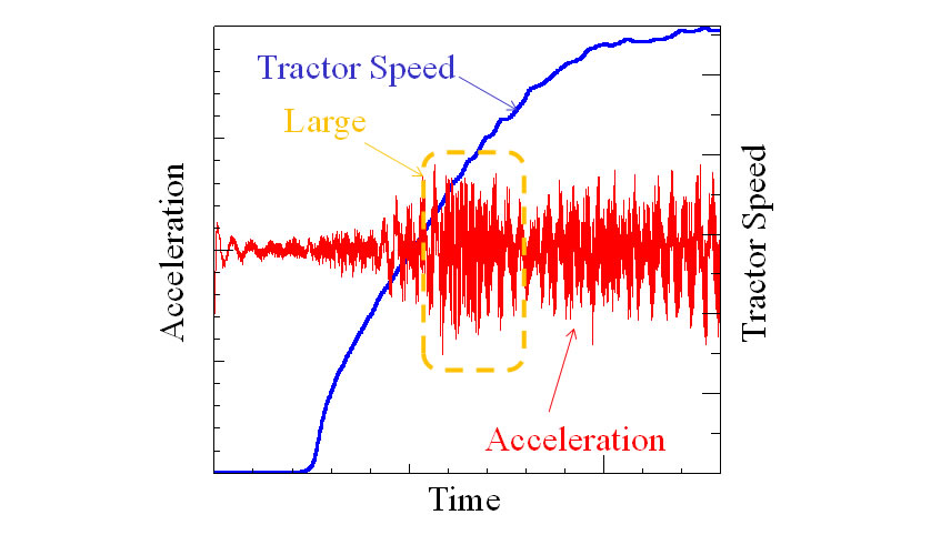 Tractor Vibration while run-up