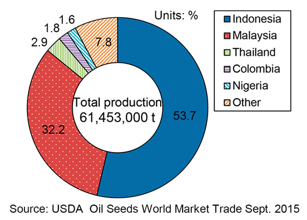 Palm Oil Production (2014)