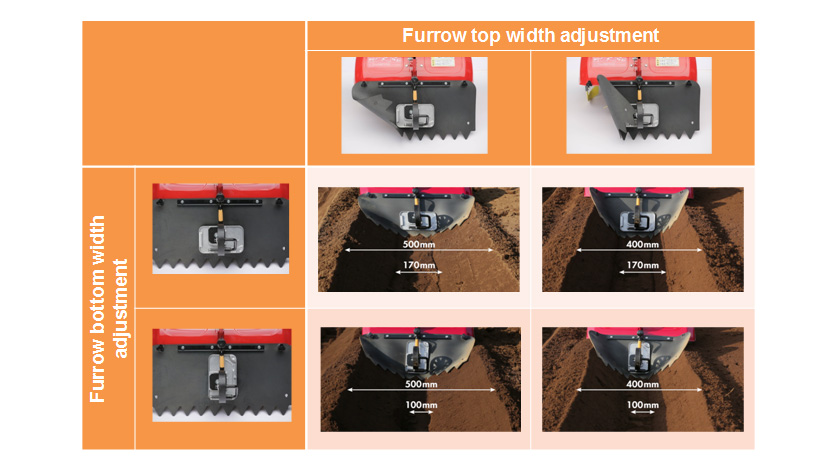 4 Types of Furrow Width