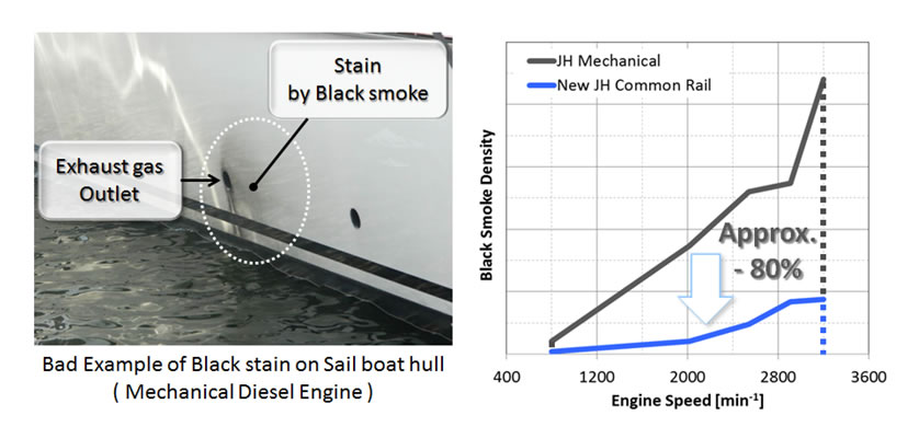 Example of Black Stain and Black Smoke of 4JH110