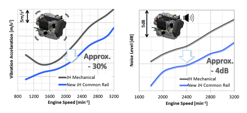 Improvement of Engine Vibration and Noise