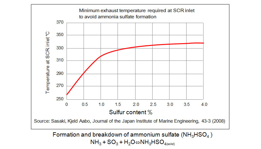 14 Minimum Exhaust Temperature Required at SCR Inlet8)