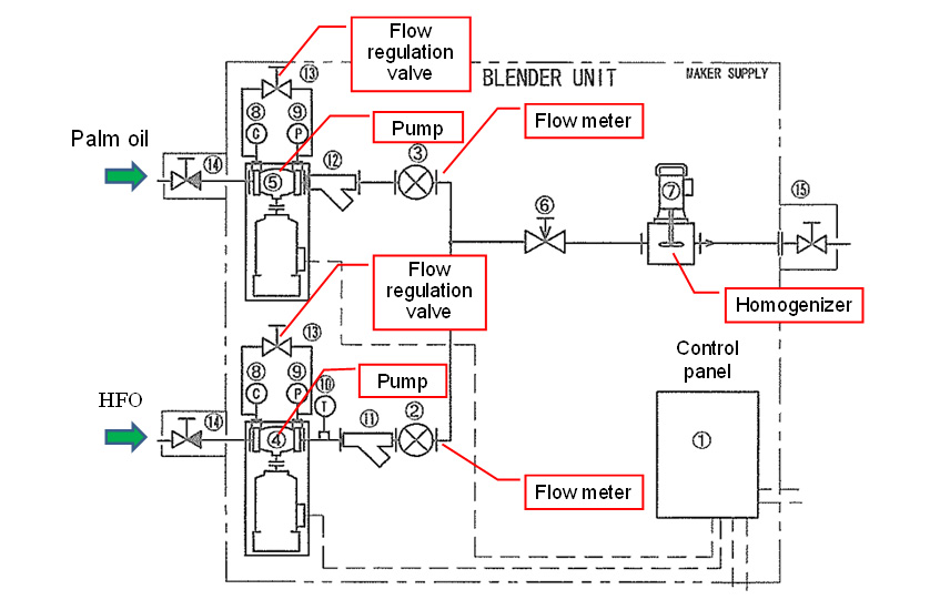 Detailed Block Diagram of Blending System