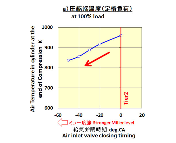 Air Temperature at the End of Compression