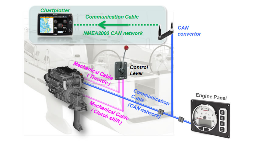 Image of Connection with Mechanical Control System and Marine Equipment.