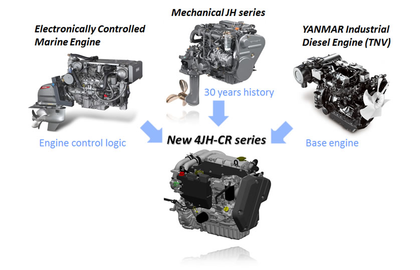 Concept of New 4JH-CR Series