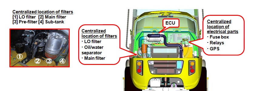 Centralized Location of Filters under Bonnet