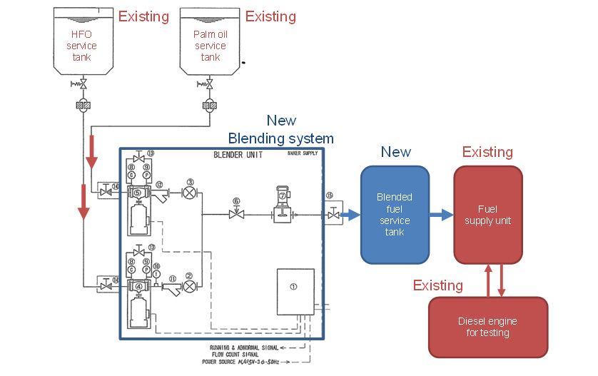Block Diagram of Blending System