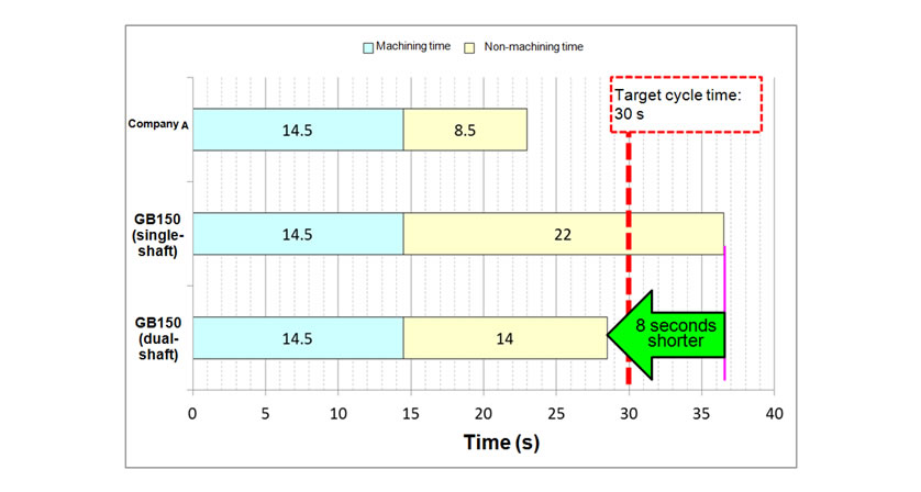 Comparison of Cycle Times