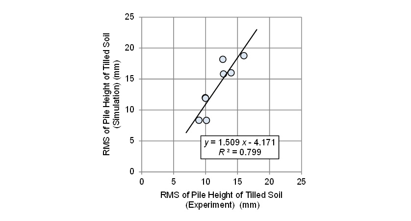 Fig. 12 Comparison between experimental root mean square (RMS) values of pile height of tilled soil and those predicted by simulation