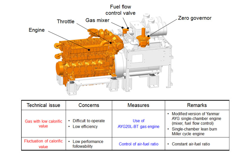 Appearance and Combustion Methods of AYG20L-BT Gas Engine