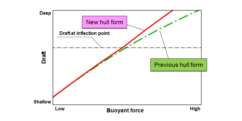 Fig. 4 Buoyant force and draft at inflection point