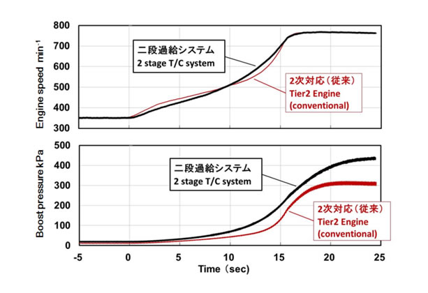 Comparison of Acceleration Performance 4)