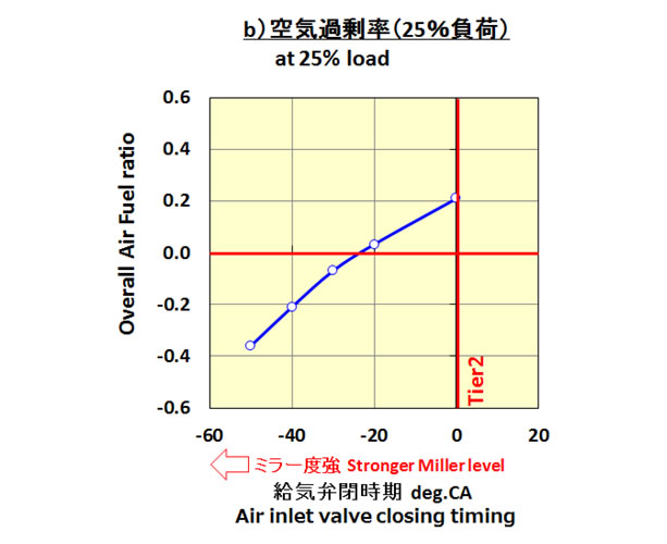 Overall Air-Fuel Ratio