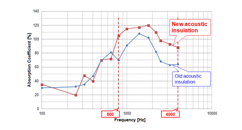 Absorption Performance of Noise Insulation