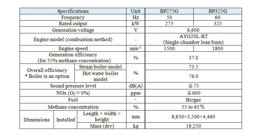 Main Features of BP275G (50Hz) and BP325G (60Hz)