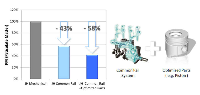 Effect of CR System and Optimization for Combustion on PM (4JH110)