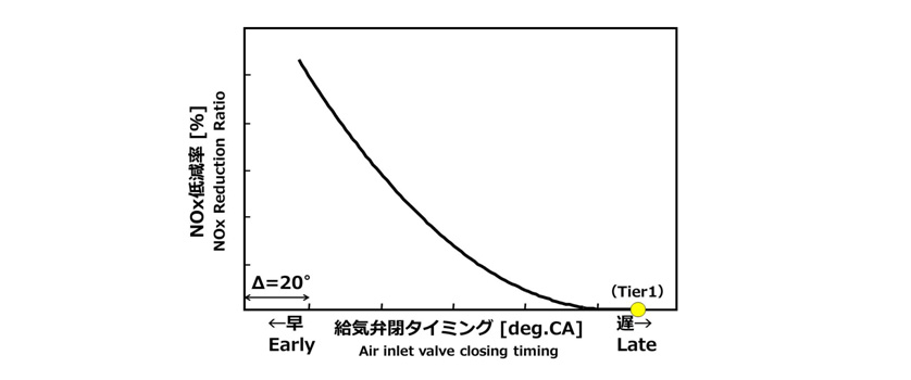 Relationship between Air Inlet Valve Closing Timing and NOx Reduction Ratio