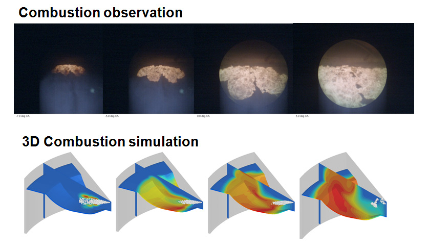 >Fig. 5 3D Combustion Simulation with Accuracy Enhanced by Feedback from Combustion Observation