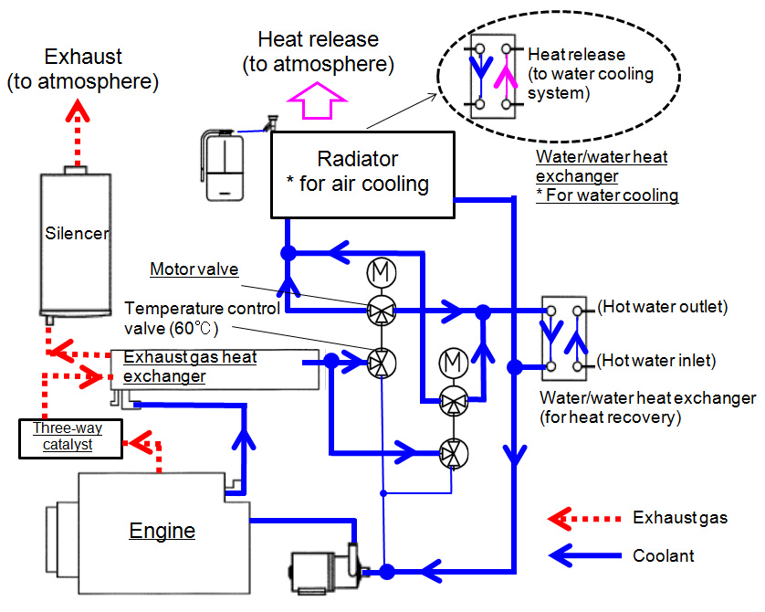 Fig. 5 Heat Recovery Flowchart