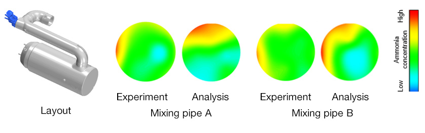 Experiment and Analysis Results for NH3 Uniformity