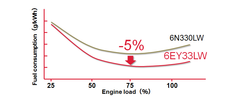 Fig. 6 Comparison with Fuel Consumption of Previous Model