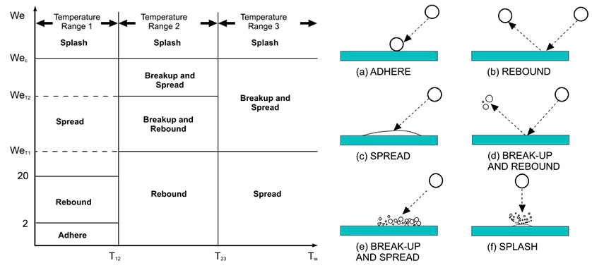 Behavior of Droplet after Impinging on Wall