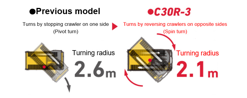 Turning Radius Comparison