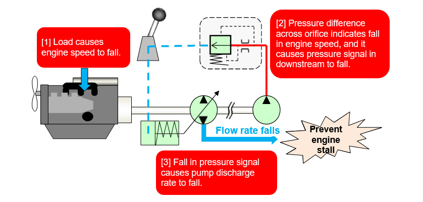 Overview of Hydraulic Pump Speed Sensing Control