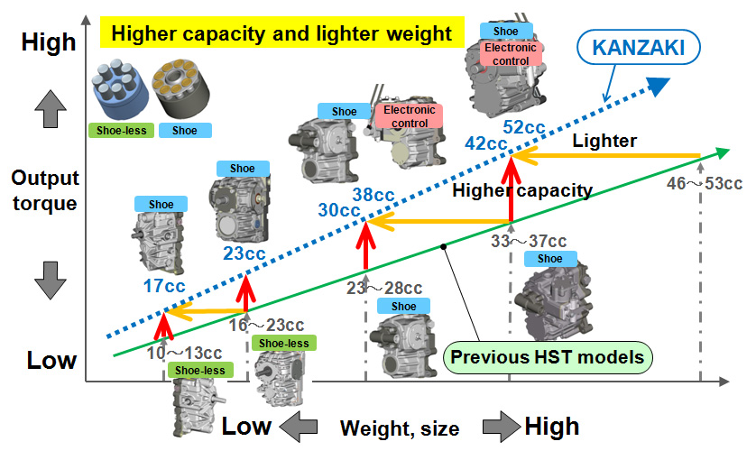 Fig. 6 Increase in Capacity of HSTs from Kanzaki Kokyukoki Mfg. Co., Ltd.