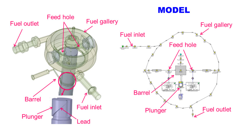 Fig. 2 Modeling of Fuel Gallery and Plunger Barrel