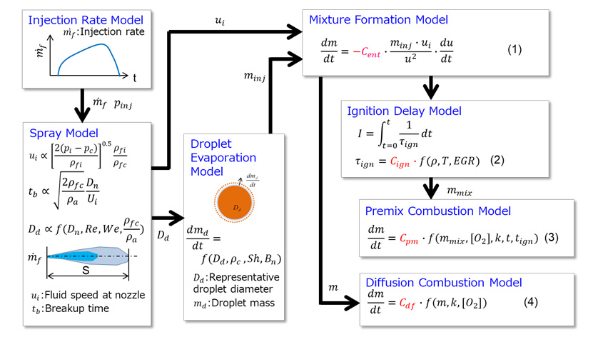 Fig. 5 Schematic of Combustion Model