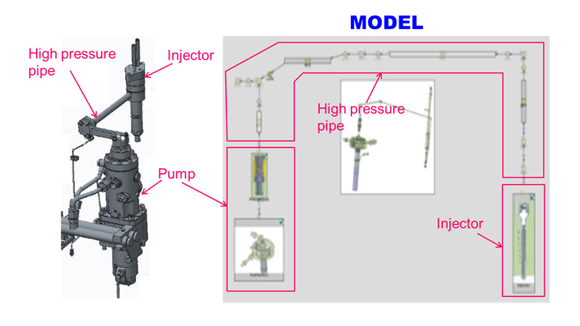 Fig. 1 Modeling Outline of Fuel Injection System