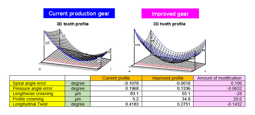 Fig. 6 Three-Dimensional Tooth Profile Modification of Bevel Gear for Utility Vehicle Transmission