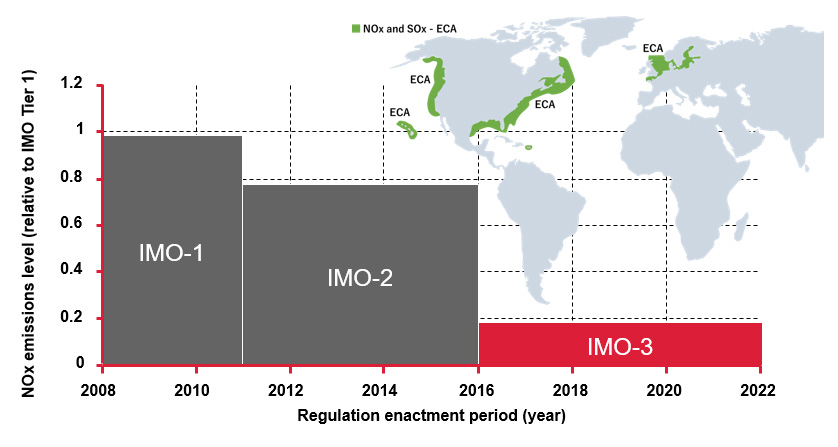 Fig. 1 IMO NOx Regulation Trends and Emission Control Areas (ECAs)