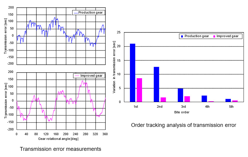 Fig. 7 Performance Comparison of Improved Gear and Current Production Gear (Transmission Error)