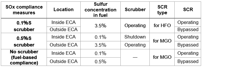 Table 2 SOx Reduction and SCR for Overseas Ships