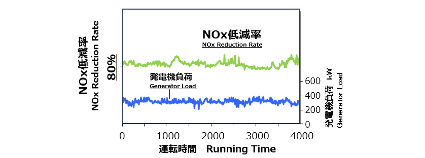 Fig. 4 Time-Series Data on NOx Reduction Rate during On-board Tests (Using C Fuel Oil)