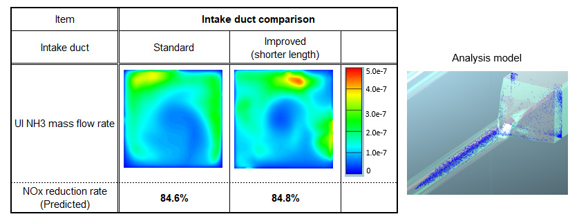 Fig. 5 Results of NOx Reduction Rate Simulations Using Fluid Analysis Software