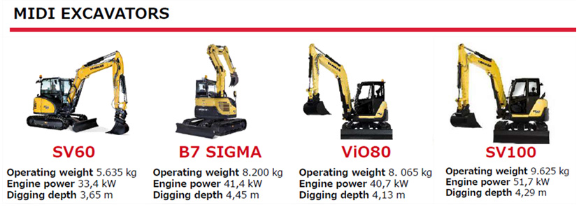 Fig-3. Midi-excavators range