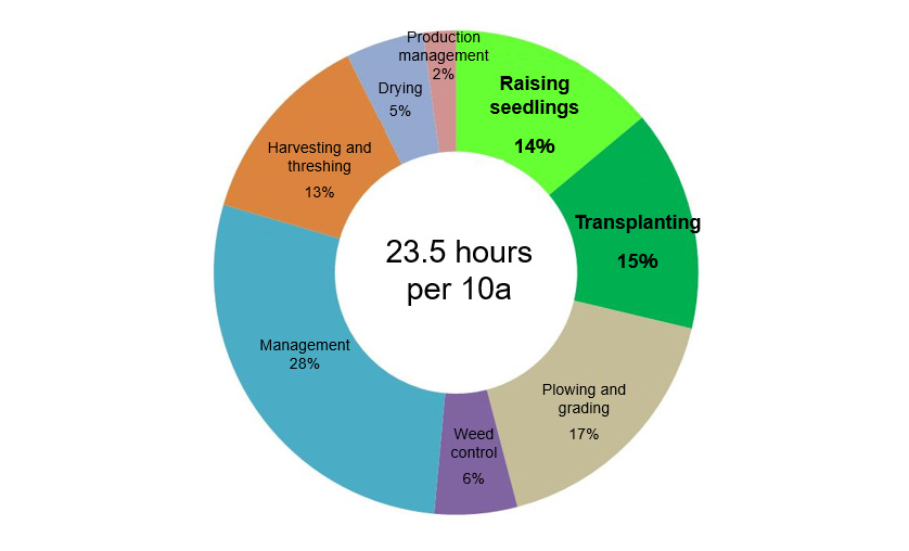 Fig. 2 Percentages of Direct Labor Hours Spent on Different Works in  Paddy-Rice Cultivation (FY2014 Statistical Survey of Rice Production Costs, Ministry of Agriculture, Forestry and Fisheries)