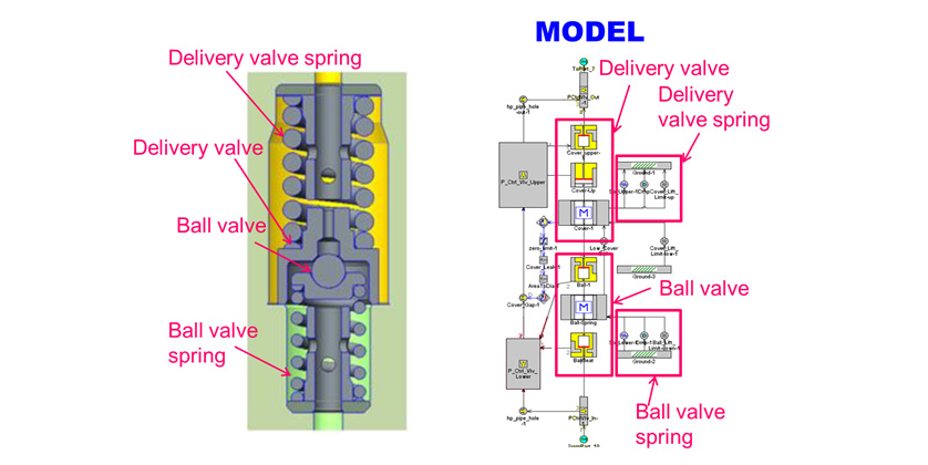Fig. 3 Modeling of Delivery Valve