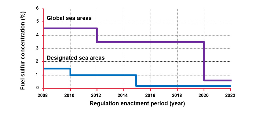 Fig. 8 Trends in SOx Regulation