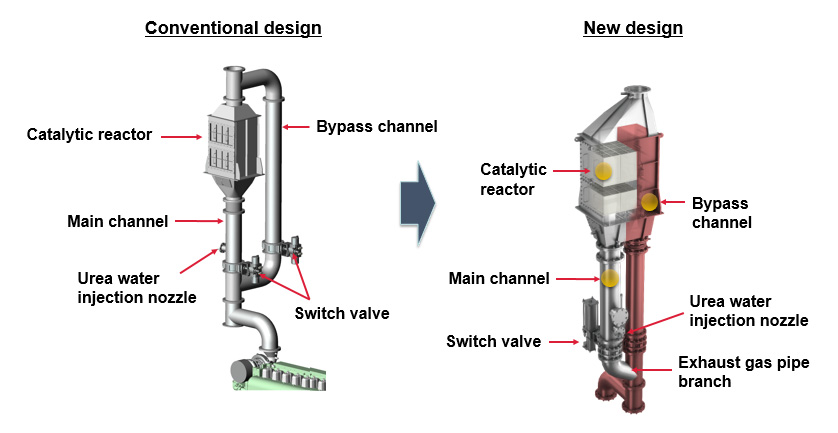 Fig. 6 Catalyst Reactor with Integrated Bypass
