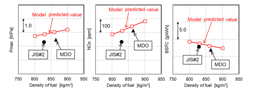 Fig. 9 Verification Results for Combustion Prediction Models