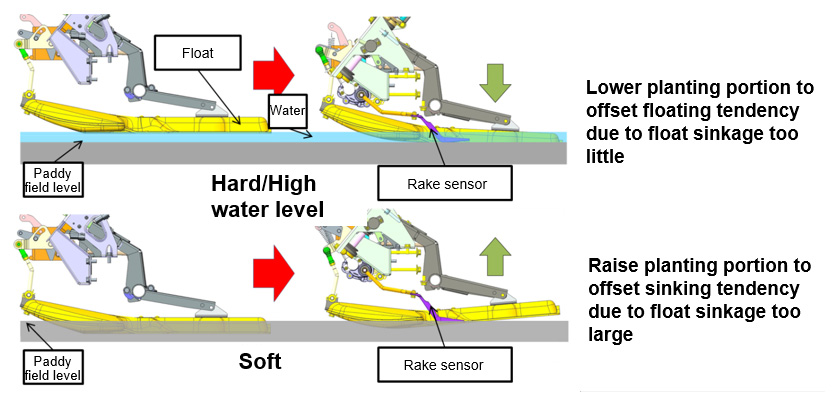 Fig. 5 Use of Rake Sensor to Automatically Adjust Planting Depth