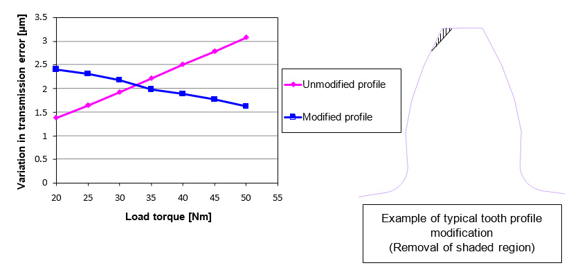 Fig. 4 Relationship between Torque and Transmission Error